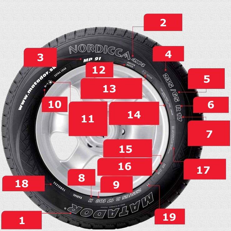 Справочные данные о шинах